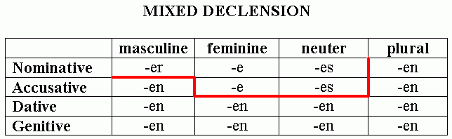 Mixed declension of the German adjectives