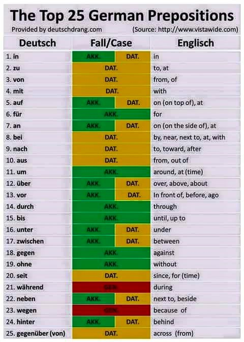 Top 25 German Prepositions
